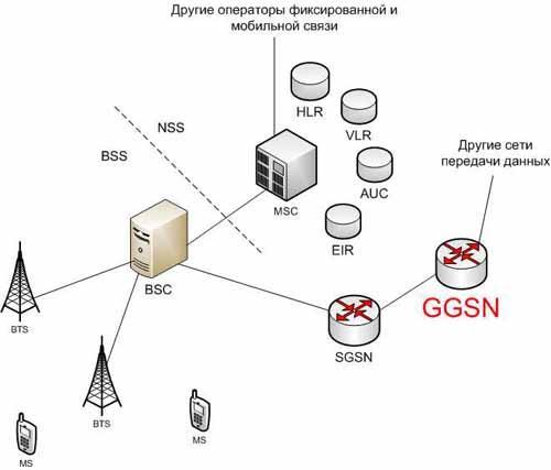 gateway gprs support node  ggsn
