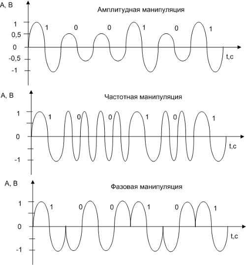 Fundamental frequency modulation in singing voice synthesis